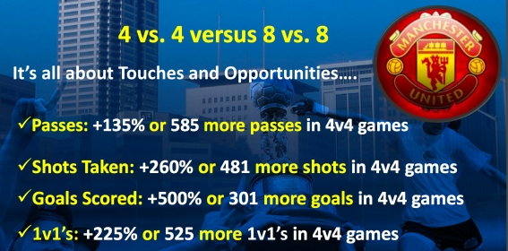 stats-on-small-sided-games-manu